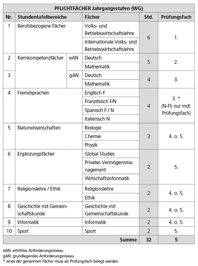 Tabelle Pflichtfächer Jahrgangsstufen (WG)