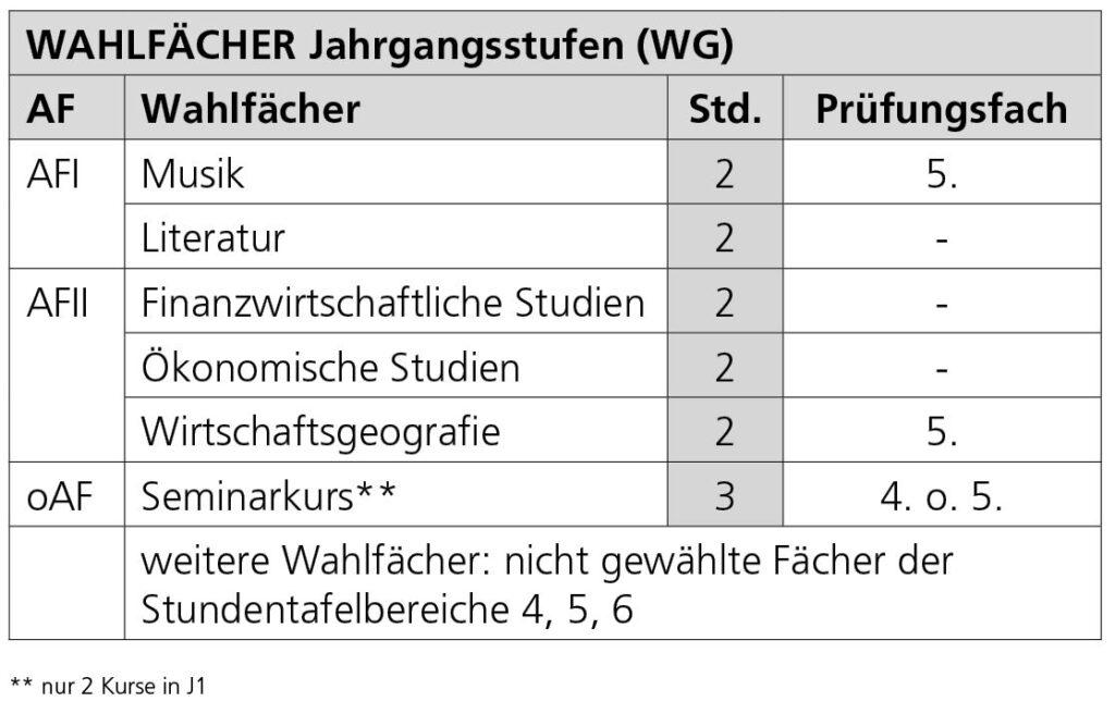 Tabelle Wahlfächer Jahrgangsstufen (WG)